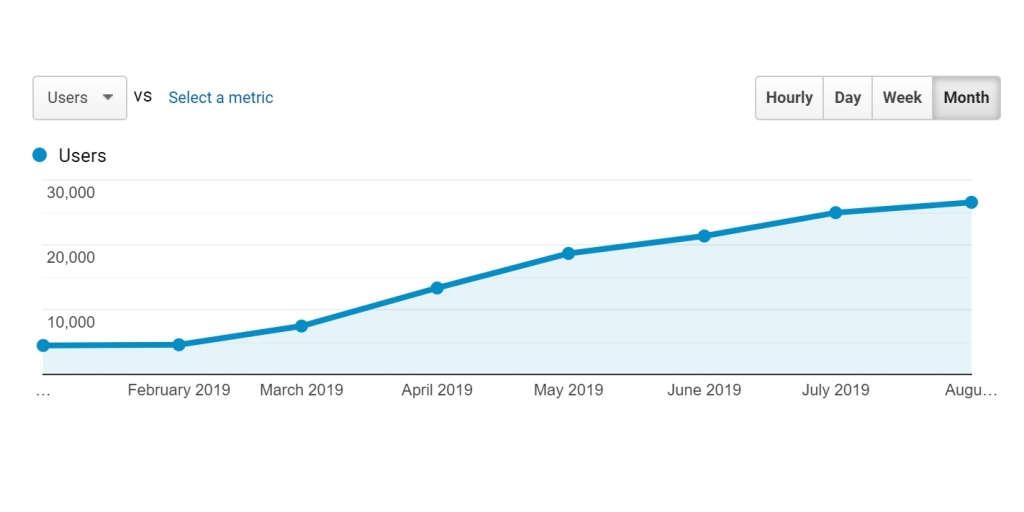 LazyTrips Monthly Users by Google Analytics