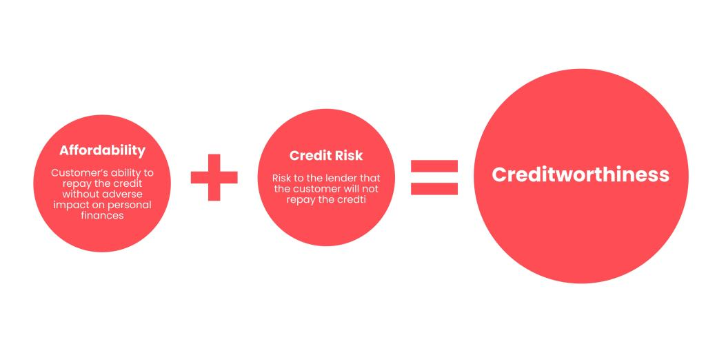 Creditworthiness infographics