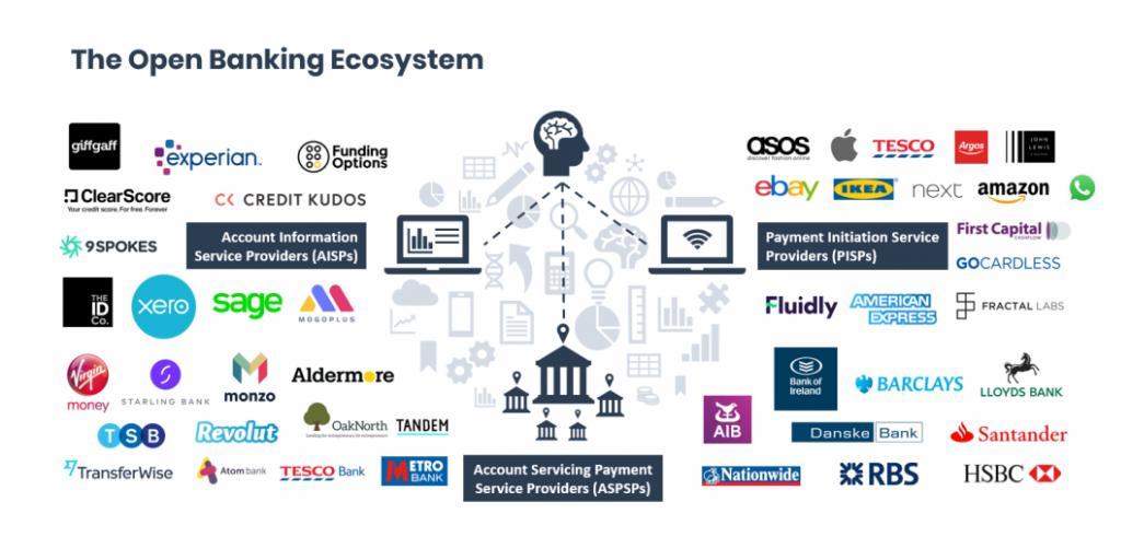 Open banking ecosystem